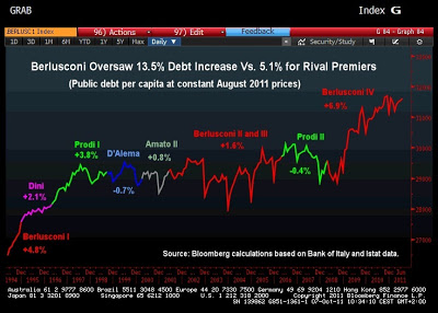 "Berlusconi nel ""Chart of the Day"""