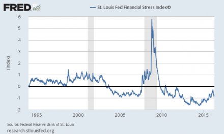 Brutte Notizie dal Financial Stress Index