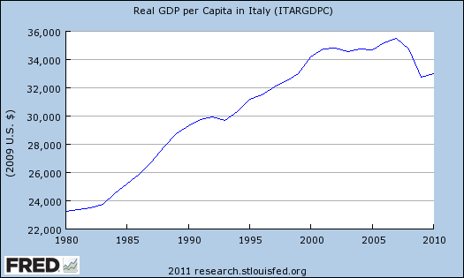 Italy's Growth Disaster