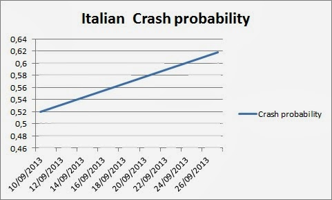 Italian Crash: An Update