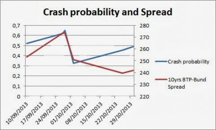 Italy's Crashes and Spreads: Early Warnings