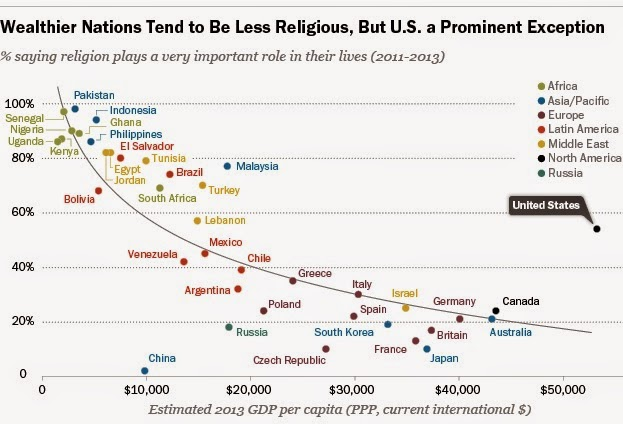 Percapita Income and Religion
