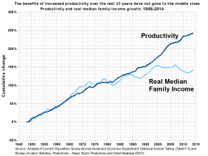 productivity_and_real_median_family_income_growth_in_the_united_states