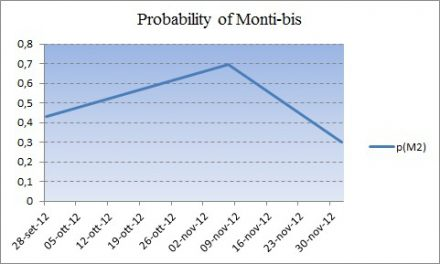 "The Probability Of A  ""Monti-Bis"" Takes A Hit"