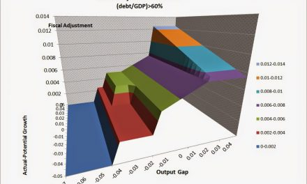 European Fiscal Policy  in 3D