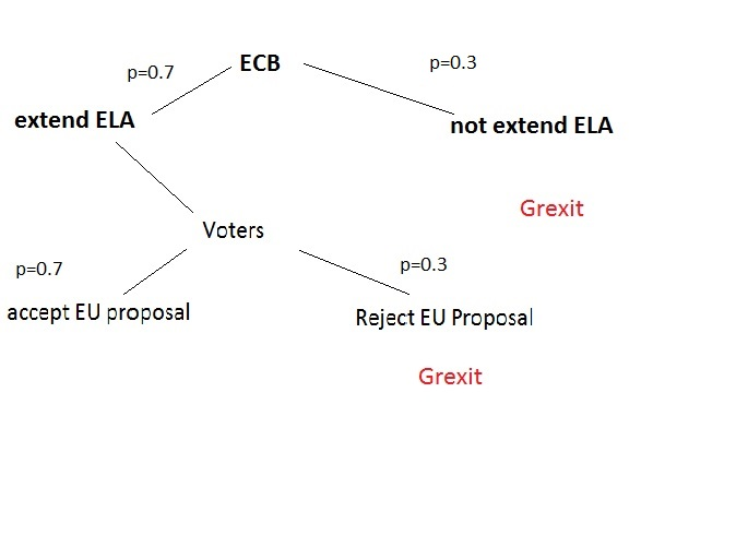The GREXIT probability