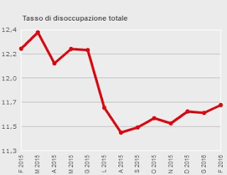 Italian unemployment rate: No April fool